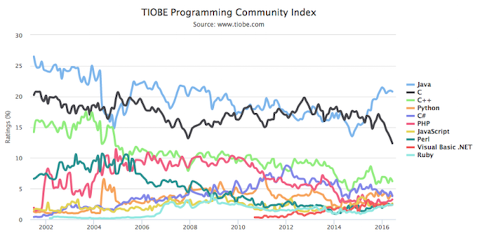 lenguajes programacion 2016 tiobe