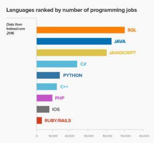 lenguajes programacion mas trabajo
